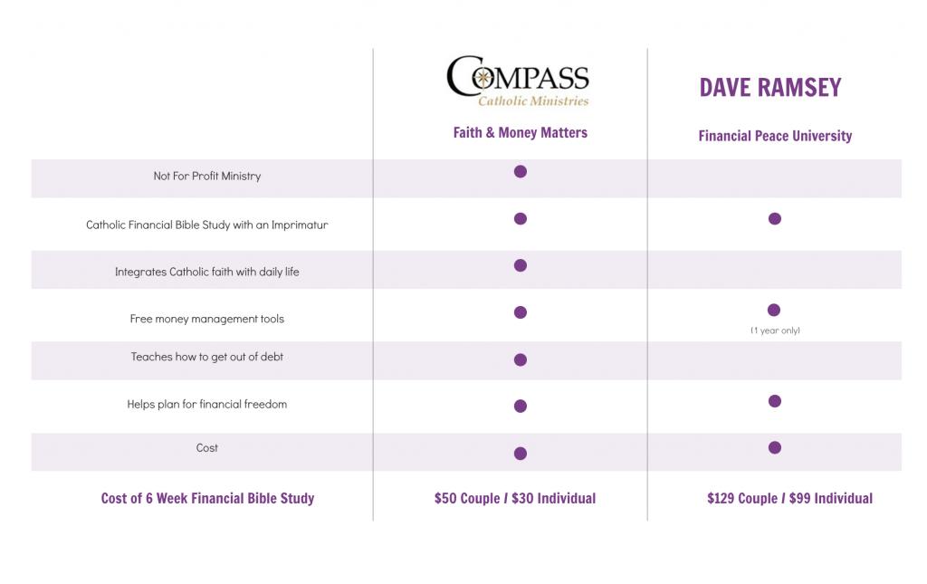 Compass vs. Ramsey comparison chart